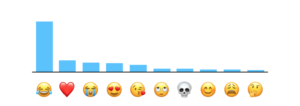 The Face with Tears of Joy emoji is the most popular, according to Apple